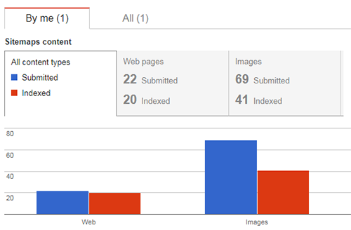 A screenshot from Google Search Console with bar charts showing images indexed in sitemaps