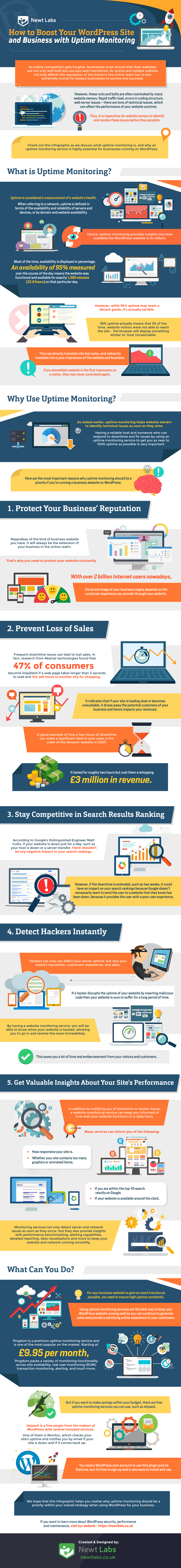 How to Boost Your WordPress Site and Business with Uptime Monitoring Infographic