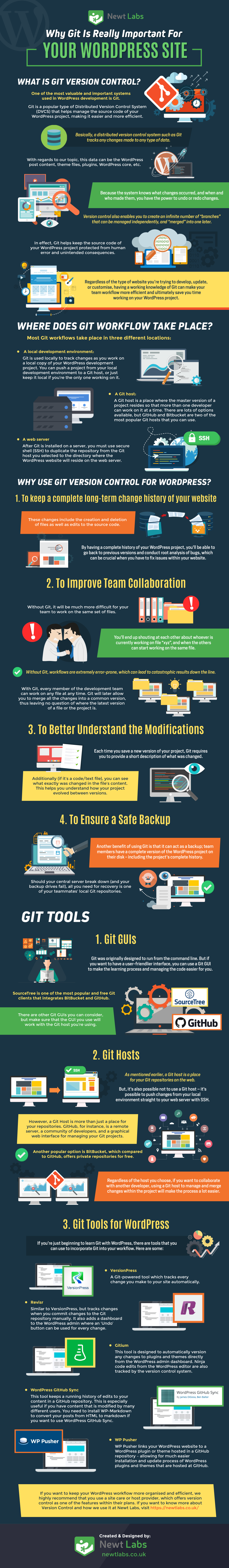Why Git Is Really Important For Your WordPress Site Infographic