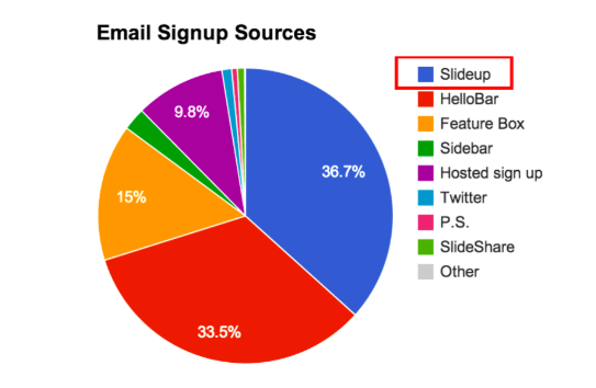 email signup sources pie chart